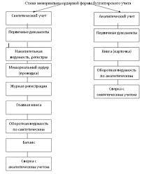 Отчет по практике Организация бухгалтерского учёта на СПК  Схема 4 схема мемориально ордерной формы бухгалтерского учета в СПК Чекрушанском