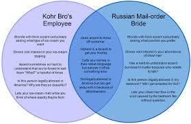 Venn Diagram Mass And Weight Venn Diagram Kohr Bros Employee V Russian Bride