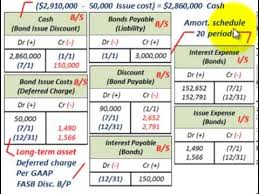 amortizing bond discount bond amortization bond issue costs amortization using effective