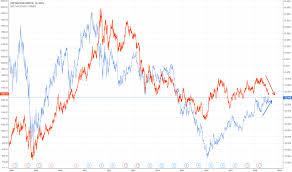 Bhp Stock Price And Chart Nyse Bhp Tradingview