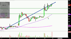 Seadrill Limited Sdrl Stock Chart Technical Analysis For 05 15 18