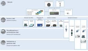 Tachograph Chart Reader Tachograph Download Devices Vdo Tachographs Download