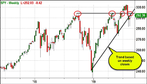 S P 500 Etf Spy 195 Is The Big Price Level See It Market