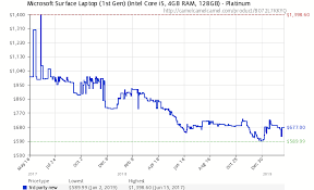 Price Of Ram Chart Microsoft Surface Laptop Intel Core I5 4gb Ram 128gb