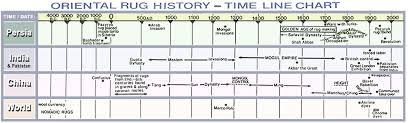 Rug History Time Line Chart Persia India China World