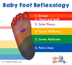 Reflexology For Babies Chart How To Give Your Baby A Foot Massage Wobbly Waddlers