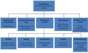 Deliverable Structure Chart Foodland Inc Scope Management Plan Brick Squad