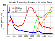 Std Transmission Chart Sexually Transmitted Disease Simple English Wikipedia The