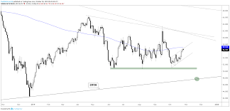 Crude Oil Technical Outlook Unconvincing Rally Could Soon