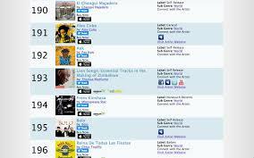 World Album Chart 2017