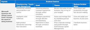Microsoft Corporate Strategy Microsoft Dynamics Ax Virtual Launch Event