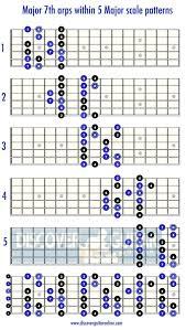 Guitar Major Scale Patterns