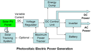 electricity generation from solar energy, technology and economics power plant line diagram pdf photovoltaic electric power genertaion photovoltaic system dimensioning
