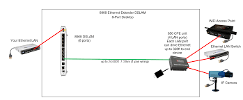 wiring diagram ethernet extender wiring diagram info enable it 8908 8 port extreme reach gigabit extended ethernet dslam wiring diagram ethernet extender