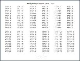 Multiplication Chart 0 50 Table Chart 1 To 50 Pdf Bedowntowndaytona Com