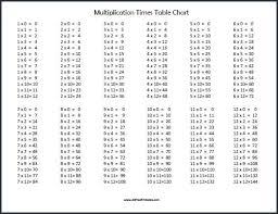 Maths Table Chart Pdf Table Chart 1 To 50 Pdf Bedowntowndaytona Com