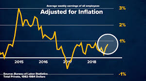 Chinese Wage Inflation Chart Why You May Not Be Feeling A Boost In Wages