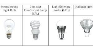 types of home lighting. Halogen Light Bulb Types Amazing Outdoor Bulbs Of Home Lighting Co .