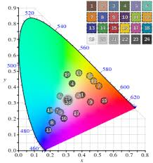 Skin Scanner Color Chart Colorchecker Wikipedia