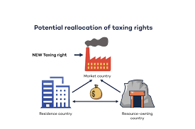 Sales Tax Institute Nexus Chart Resource Rich Countries And The Digital Tax Agenda The