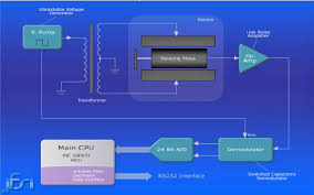 out and control system of the accelerometer