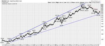 Long Term Gold Chart