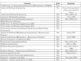 An Analysis Of The Most Cited Articles In Software Engineering