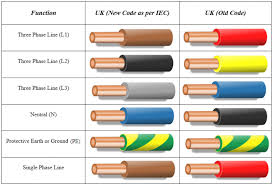 wiring color standards wiring diagrams best wiring color standards wiring diagram data three phase electric power household wiring colors wiring diagram