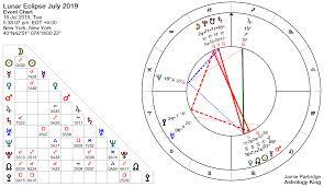 Lunar Eclipse July 2019 Metoo Astrology King