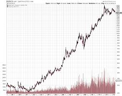 Gold Price Stock Market Chart Silver Price On Stock Market Futures Commodity Index