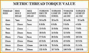 10mm Bolt Torque Chart Metric Bolt Torque Chart Best Picture Of Chart Anyimage Org