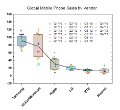 this is a box plot with mean points connected the user can also connect an points data points or other percentiles using controls on the connect