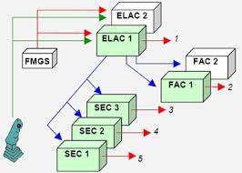 airbus fly by wire systems explained pmflight Fly By Wire Component Diagram airbus flight control system eads_airbus_a319_a320_a321_efcs_command_opt600x416_airbus a320 fbw fly by wire_aileron Fly by Wire Throttle