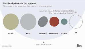 Small Picture Is Pluto a planet The debate that wont end explained Vox