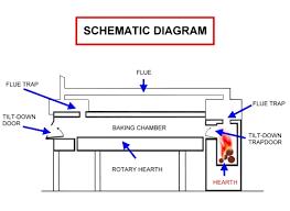similiar pizza oven diagram keywords make superb b in a bakery oven ephrem distribution rotating ovens
