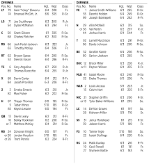 Louisville Depth Chart Nc States Depth Chart Vs Louisville With Notes Pack