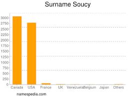 苏西名字的涵義及起源(Soucy)