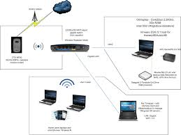 Wrg 2262 Wireless Home Network Diagram Simple