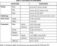 Learning the phonetic transcription of the letters will help you learn the pronunciation of the the phonetic spelling of the individual letters uses the international phonetic alphabet (ipa), which discover the english alphabet and listen to the pronunciation of each letter. 8 Slp Transcription Ideas Phonetic Alphabet Phonetics Speech And Language