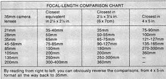 Lens Focal Length Conversions Historical Comment And