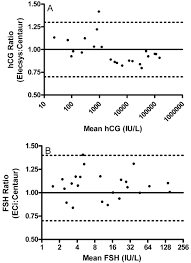 Hcg Quant Chart Diagnostic Considerations In The Measurement Of Human