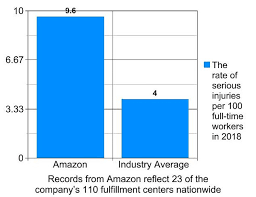 Rate Of Serious Injuries At Amazon Warehouses Is Double The