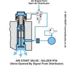 the air start valve the sulzer rta air start valve operating principle