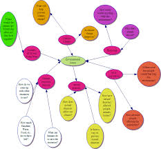 brainstorming eslflow brainstorming environmental issues guide gif