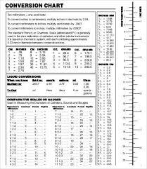 Medical Metric Chart 21 Unfolded Liquid Measurement Chart For Children
