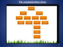 Verbal Vs Non Verbal Communication