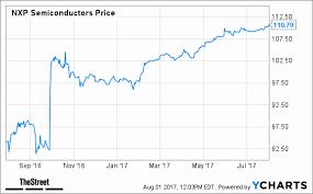 Nxpi Stock Quote Custom Nxpi Stock Quote Elegant Qual M Desperately Needs Nxpi Jim Cramer