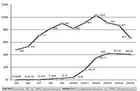 Дипломная работа Социальная работа с различными категориями  Рис 2 Больные туберкулезом на 100 заключенных и ВИЧ инфицированные на 1000 заключенных в 1995 2005 гг