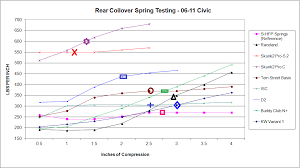 Coil Over Spring Rate Chart 06civiccoiloverspringcomparo