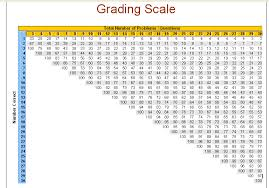 Teacher Grading Scale Chart Printable To Be A Teacher I Will Need To Be Able To Know How To Grade
